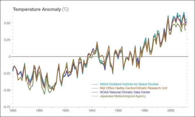 Climate change temperatures