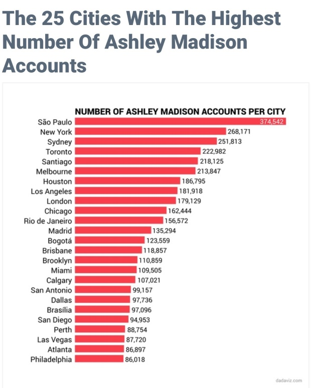 Ashley Madison Cities