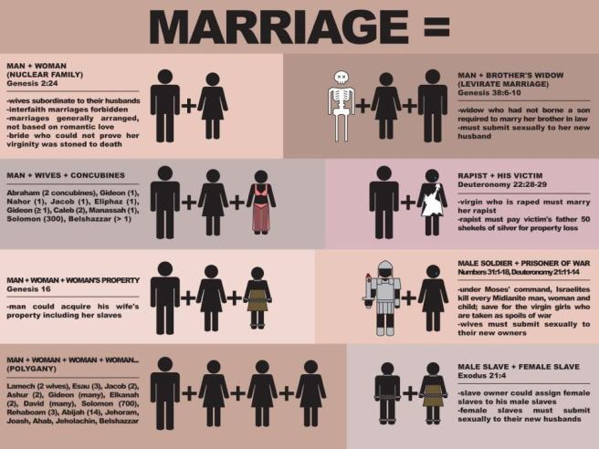 Biblical marriage illustration