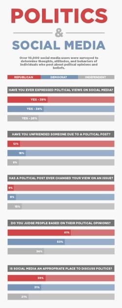 Rantic survey
